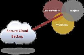 Secure Cloud Backup Venn Diagram