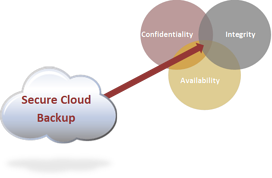 Secure Cloud Backup Venn Diagram