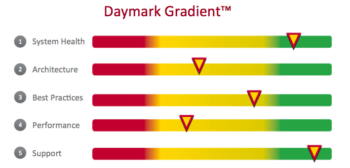 Daymark Announces Gradient™ Assessment Service