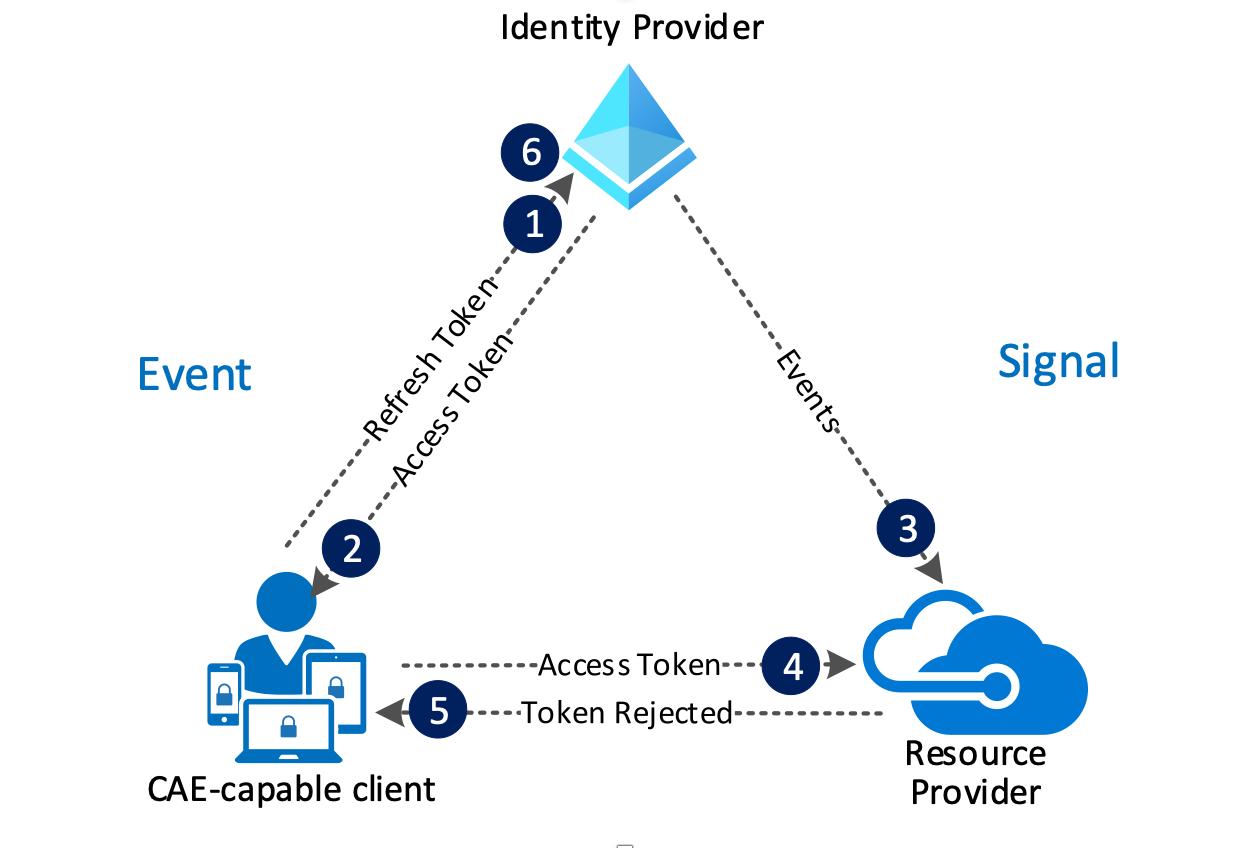 CAE Identity Provider