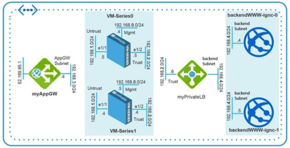 Firewall Azure 1