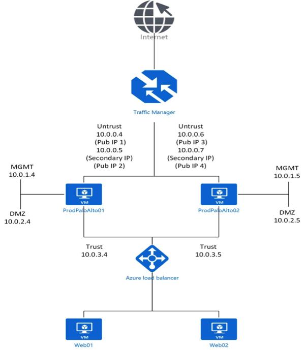 Firewall Azure 2