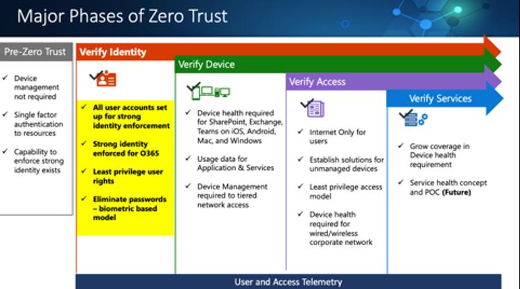 Zero Trust Phases